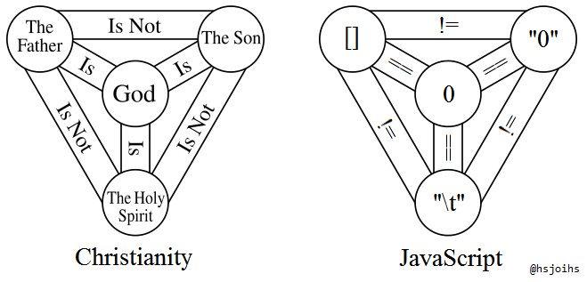 javascript holy trinity